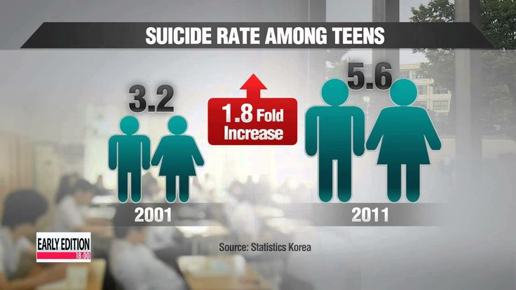 Youth suicides in Korea rise second-fastest among OECD  청소년 자살 10년간 57.2...