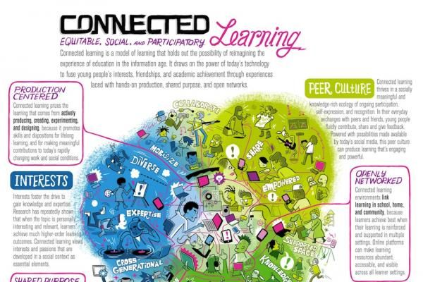 Connected Learning is an educational approach designed for our ever-changing world. It makes learning relevant to all populations, to real life and real work, and to the realities of the digital age, where the demand for learning never stops.
