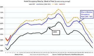 US Hotel Occupancy: Solid Start for 2016.