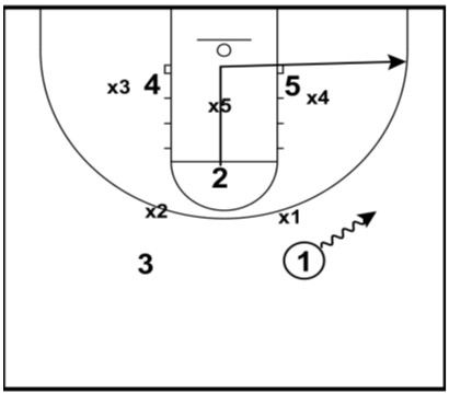 529 best Basketball Plays and Drills images on Pinterest - basketball evaluation form