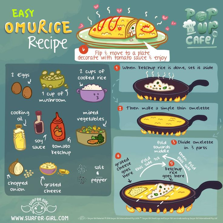 Time to prepare a healthy & hearty meal for dinner <3 I'm making Omurice a.k.a. fried rice in an omelette blanket :) Yup! It tasted as good as it sound ^^ Here's the recipe ^^ Love, Summer <3 #ilovesurfergirl #mylifemyway #simplerecipe #japaneseomlette #quickandeasyrecipe #japanesefood #kidsmeal