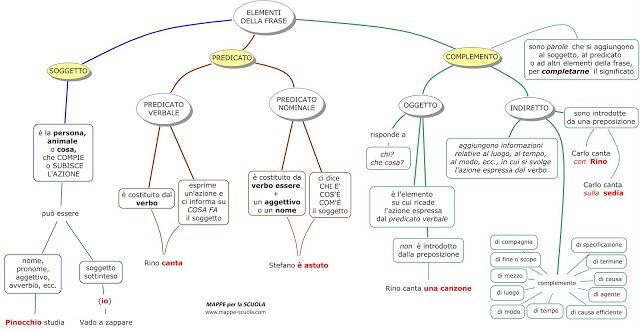 MAPPE per la SCUOLA: GRAMMATICA-analisi logica