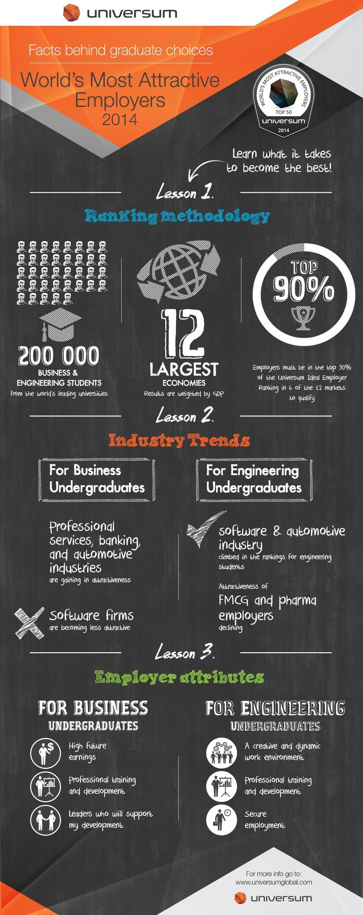 Management : Some interesting facts in this infographic from the @universum_eb global researc