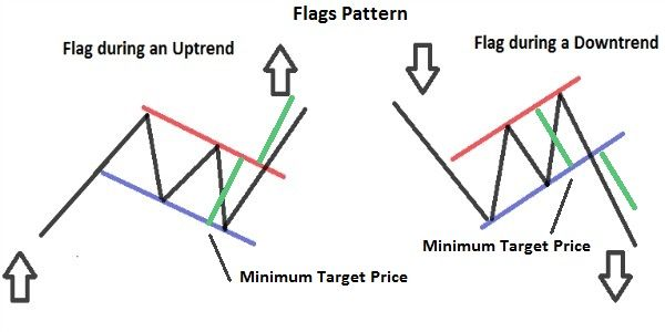 Flags And Pennants Pattern Technical Analysis Stock Trading