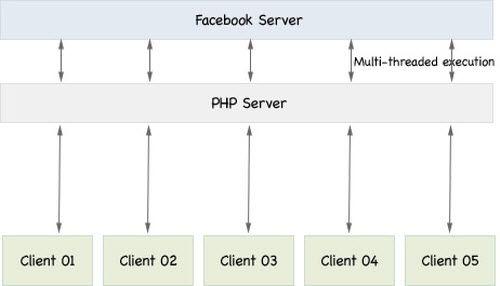 Beginner's Guide to Node.js (Server-side JavaScript)