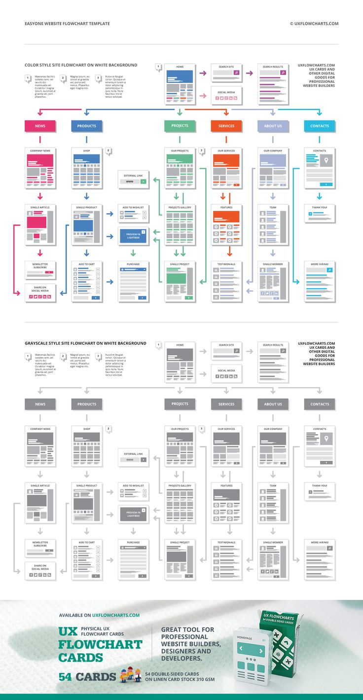 EasyOne Website Flowchart Template Flow chart template