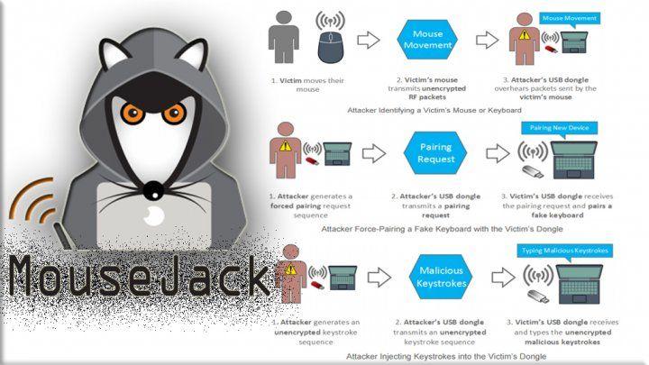 ثغرات أمنية في لوحة المفاتيح والفأرة اللاسلكية العاملة بموجات الراديو تتيح الإختراق و القرصنة