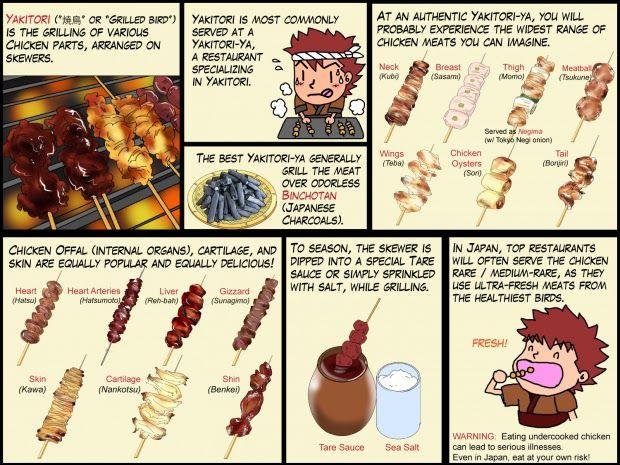 What is Yakitori?