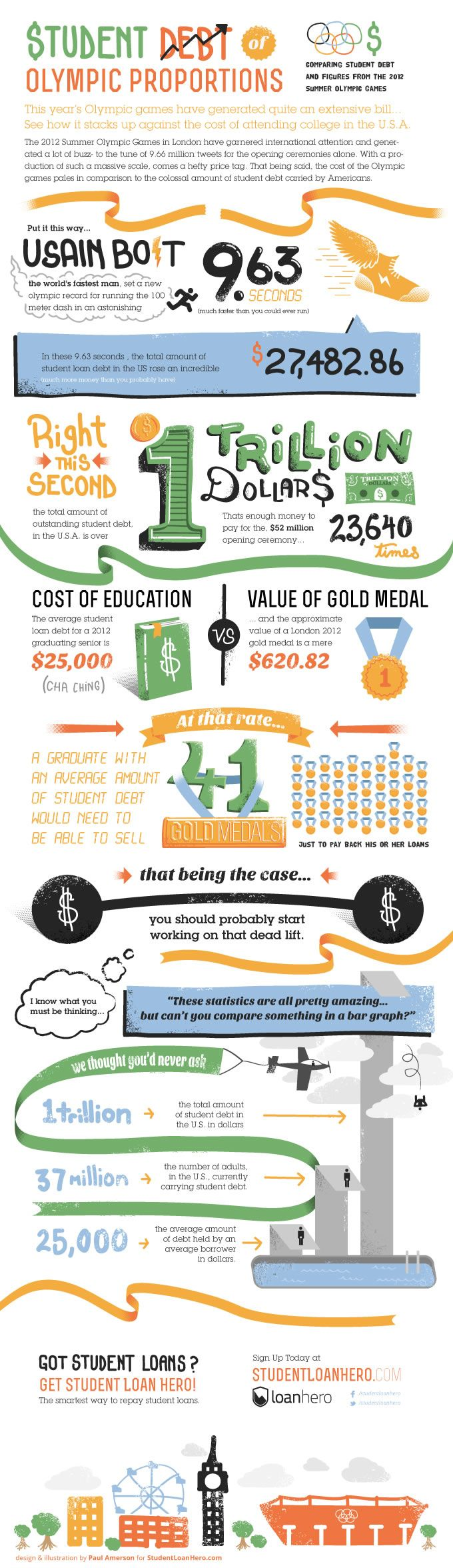 #Infographic #BusinessAndMoney #Economics #Finance  >>>  <>  >>>  Student Loan Debt of Olympic Proportions!