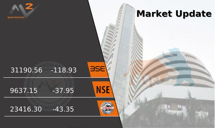 Equity benchmarks closed lower as traders preferred profit booking ahead of outcome of two-day monetary policy committee meeting that due on Wednesday. The 30-share #BSE #Sensex was down 118.93 points at 31,190.56 while the 50-share #NSE #Nifty fell 37.95 points to 9,637.15. #MoneyMakerResearch