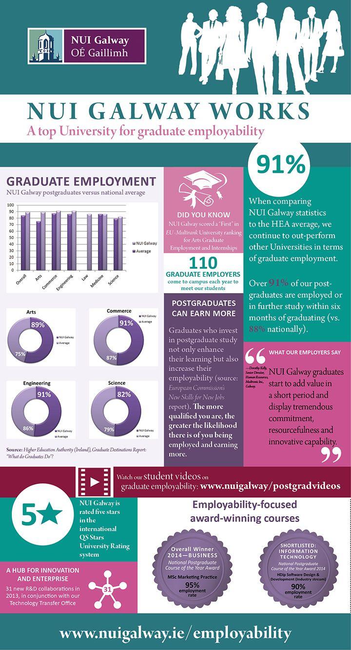 Excellent postgraduate employability rates