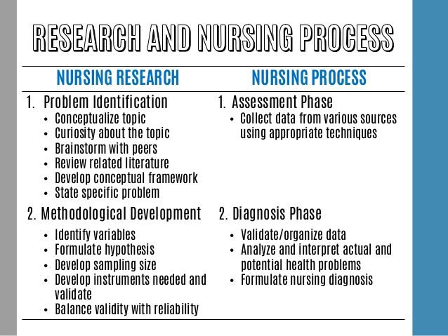 best for best nursing practice images nursing nursing research nursing process 1 problem identification bull conceptualize