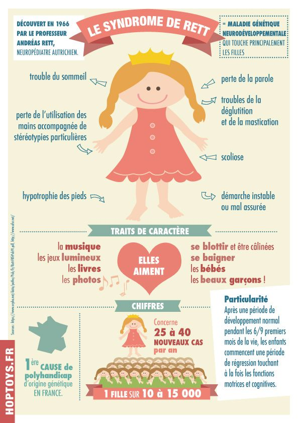 A l'occasion des dernières  journées d'information sur le syndrome de RETT qui se sont dérouleront à Grenoble le samedi 17 et dimanche 18 mai 2014, nous avons réalisé une infographie sur ce syndrome.