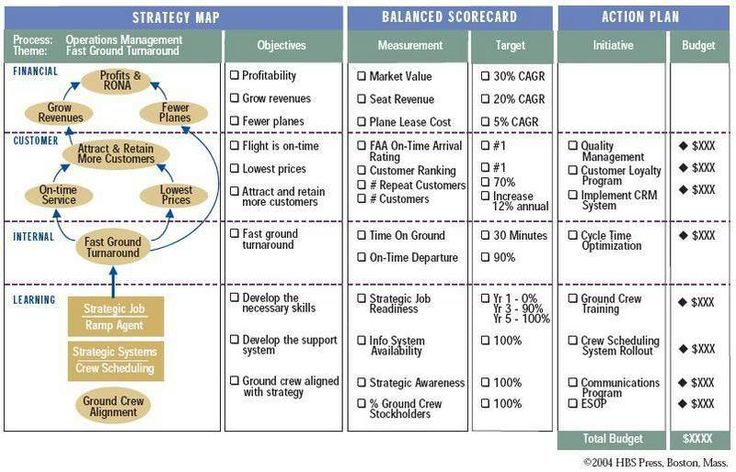balanced scorecard and strategy map essay Key words: balanced scorecard, performance management systems, social and   the strategy map of bsc everybody can understand the cause and effect of.
