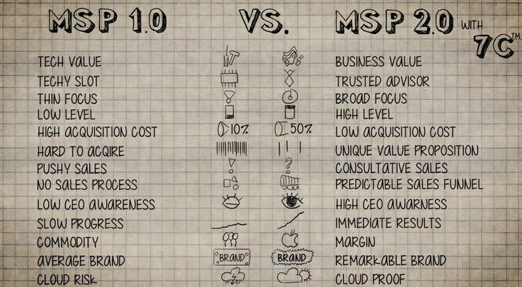 So the MSP 1.0 is a business model is not even widespread yet, and here is the new 2.0 model already.
