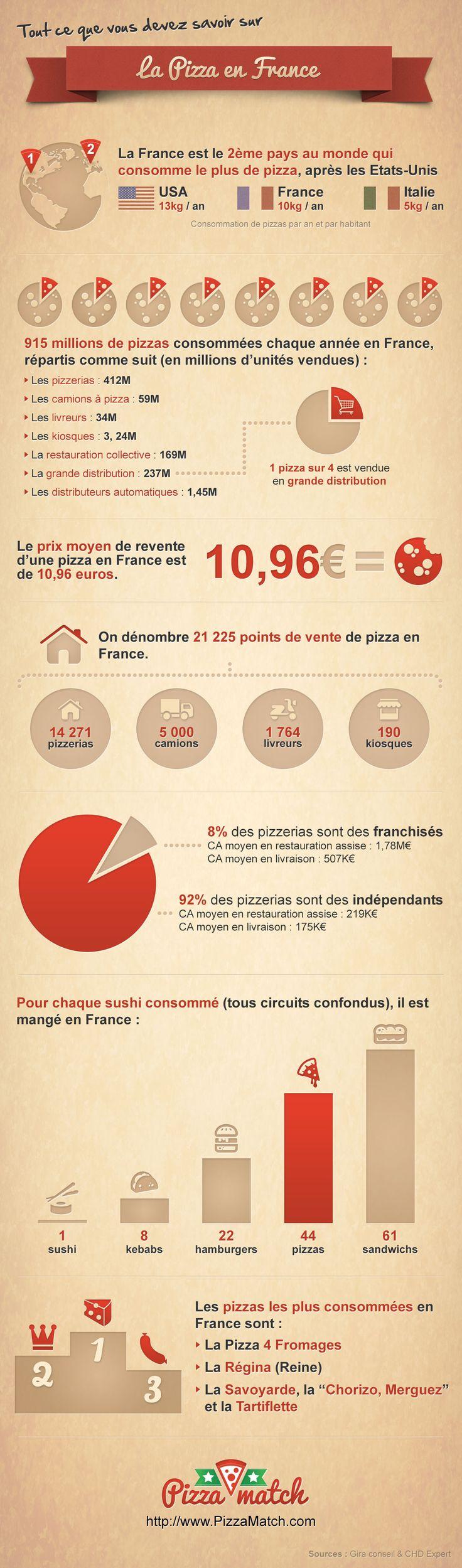 Tout sur le marché de la pizza en France