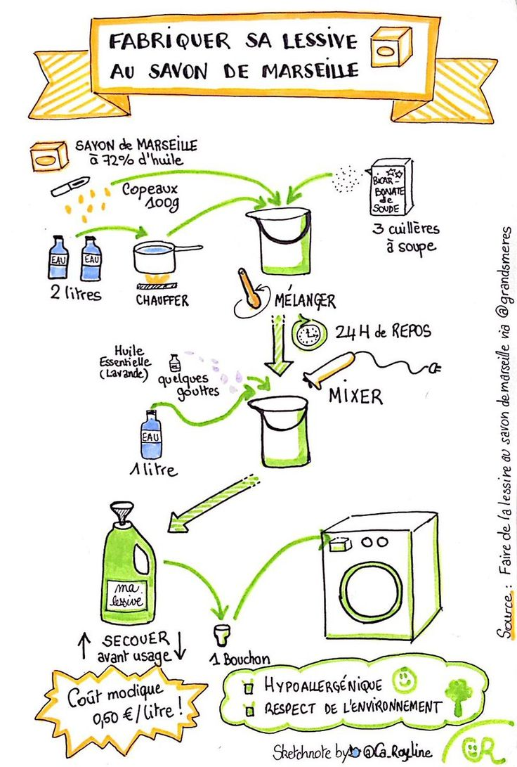 Happyscribing Du We Sketchnote Recette Lessive Au Savon De Marseille D Apres Grandsmeres Positivechange Environnement