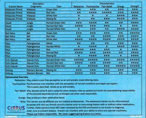 Kratom-Potency-Chart-Fort-Myers-Cirrus-Smoke-Shop