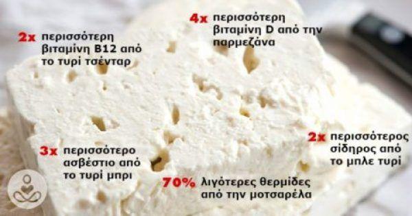 Γιατροί και Διατροφολόγοι συμφωνούν: Η Ελληνική Φέτα είναι το πιο Υγιεινό Τυρί που υπάρχει στον Κόσμο!