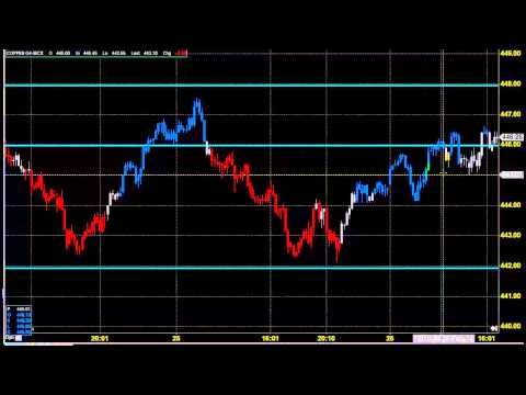 Goodwill Commodities copper trading tips are profit making for traders.