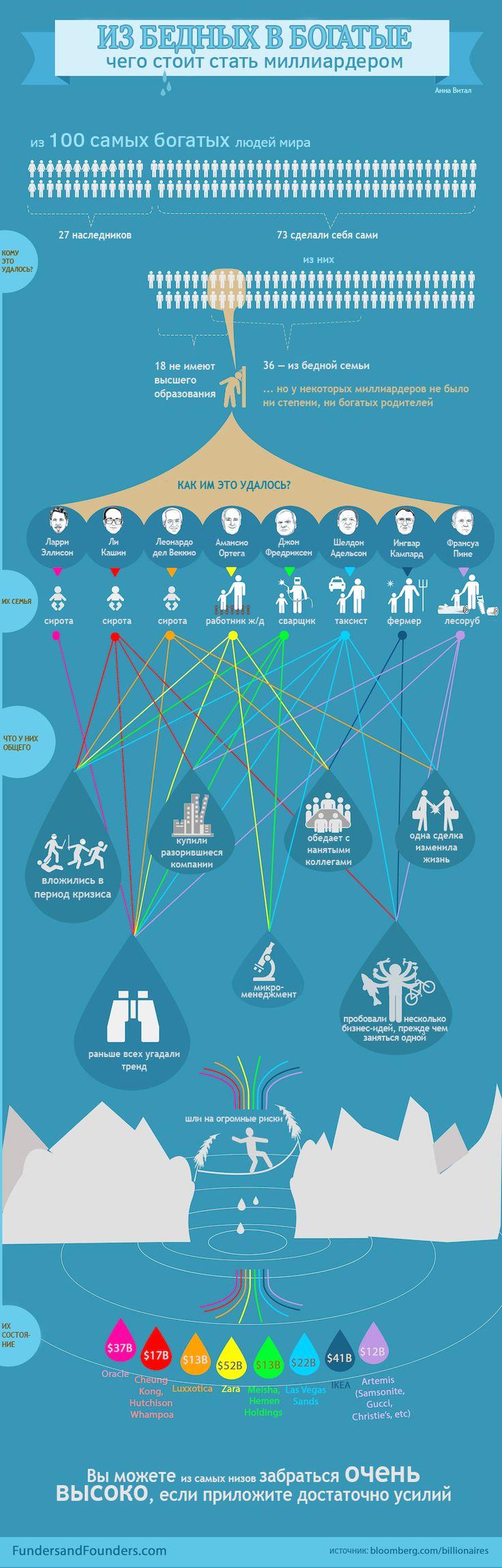 Из бедных в богатые, чего стоит стать миллиардером - инфографика