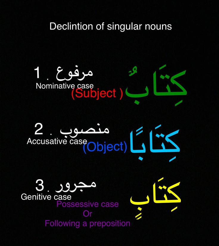 Case endings of singular Arabic nouns