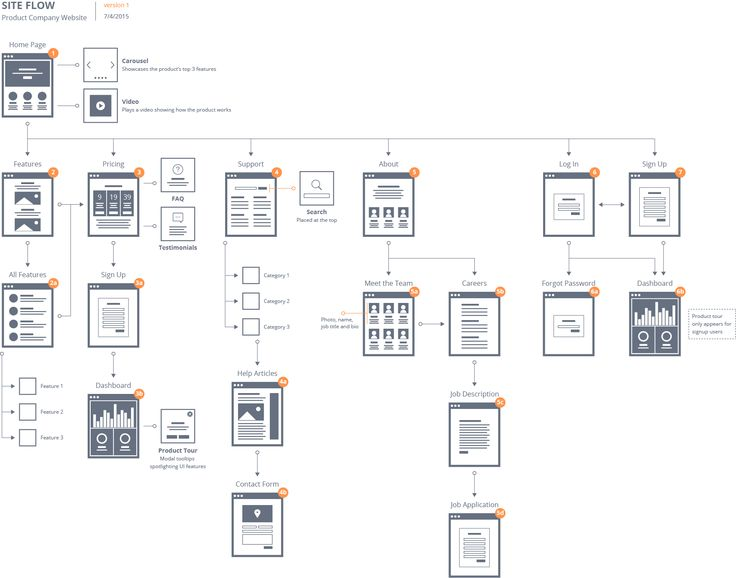 Flow Patterns: Make Site Flows with Fine Visual Detail