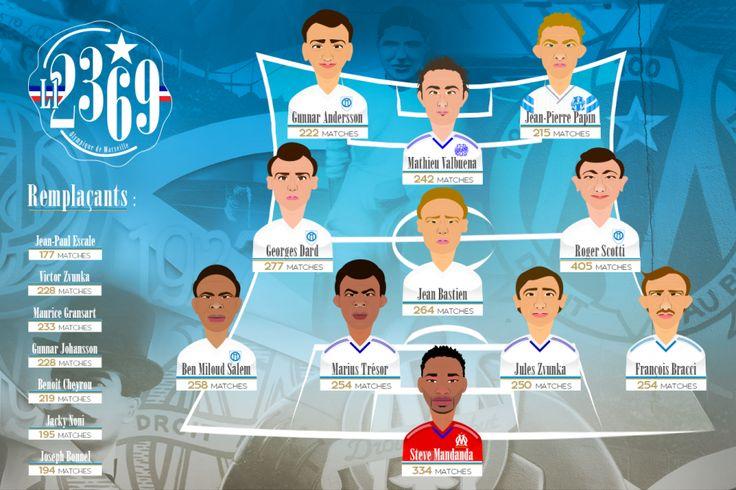 Le 11 historique de l'OM en Ligue 1 | OM.net