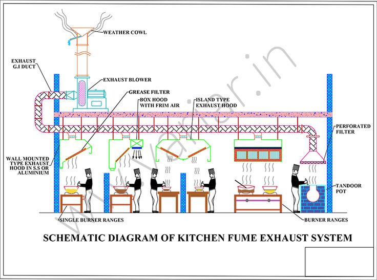 Industrial Ventilation Hood Design : Best images about kitchen exhaust systems on pinterest