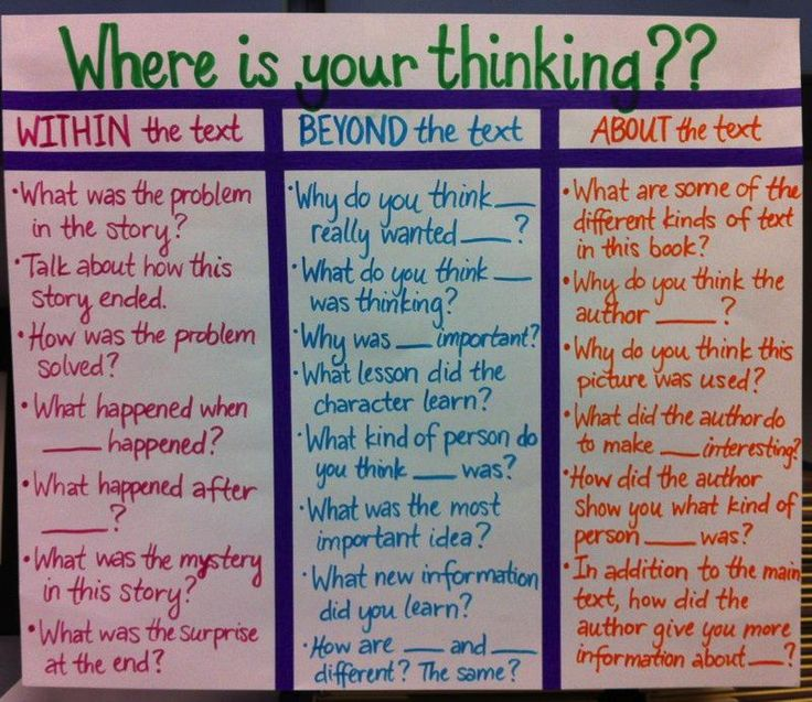 A little crowded, but would be good to put each on their own piece of chart paper - or type up as a sheet to put in a reader's notebook - ALONG WITH evidence based terms to answer the questions =)  Questioning