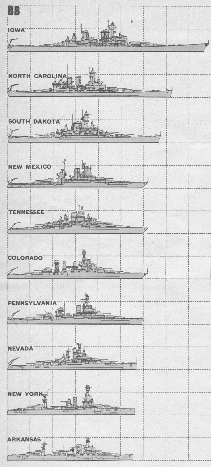 US Battleships Comparisons - Look at the length of Iowa!  887 feet long :)  North Carolina was 729 feet long.  HMS Hood was 860 feet long.  Reason for Battleship length = space for boilers, streamlined hull = 32/33 knots :)  Compare North Carolina (28.5 knots).