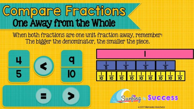 why fractions are hard What's so hard about fractions fractions as we know them today, the symbols and the algorithms for performing operations, have developed over thousands of years, beginning with ancient egyptians.