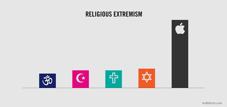 5.) Religious Extremism  :: Don't talk smack about my iPhone.     32 Graphs About Everyday Things Are So Hilariously True