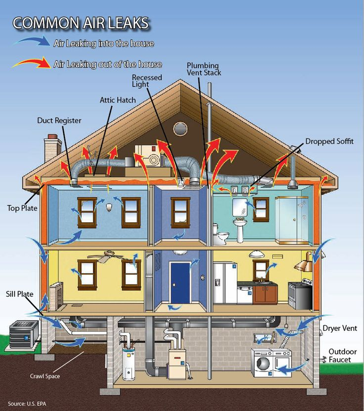 Common Air Leaks Found In The Home. Four Seasons Can Seal Your Homeu0027s Air  Leaks And Add Insulation To Help Make The Most Of The Energy Used By The  Heating ...