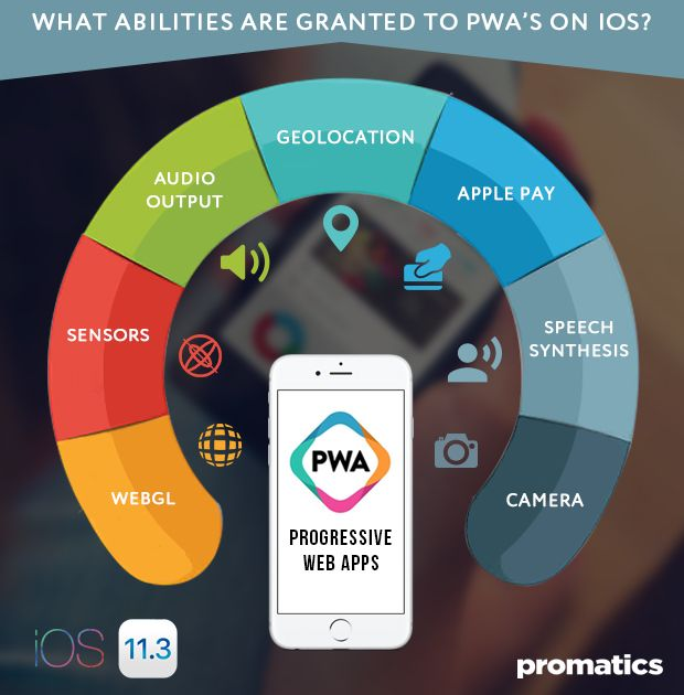 iOS now supports Progressive Web Apps All you need to