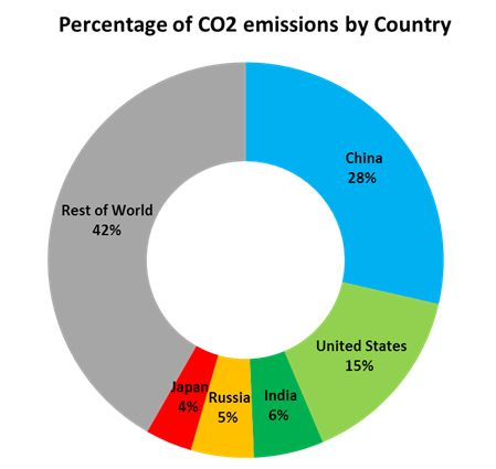 causes of co2 emissions A small shift in the balance between oceans and air would cause a co2 much more severe rise than anything we  people relate to carbon dioxide emissions,.