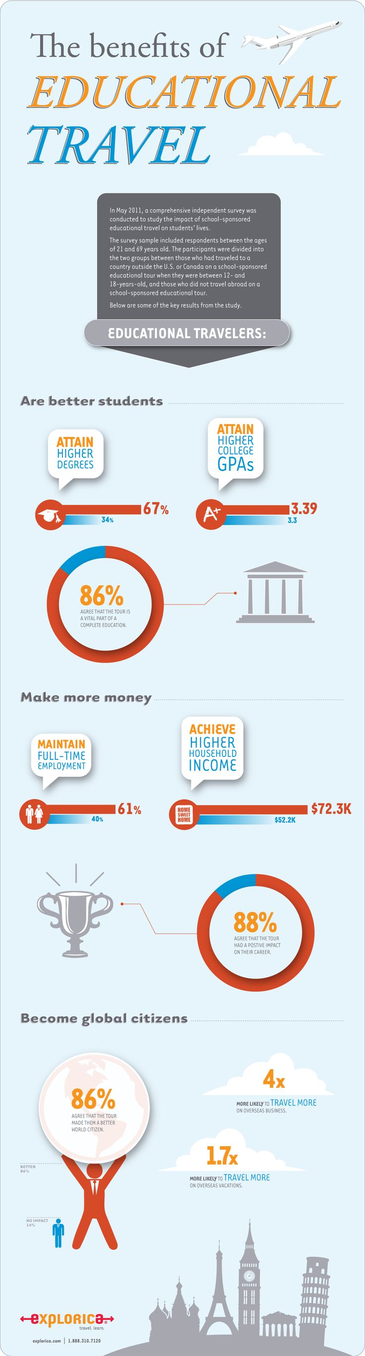 Infographic: The benefits of educational travel.    Educational travelers are better students, achieve higher college GPAs, make more money and become global citizens.