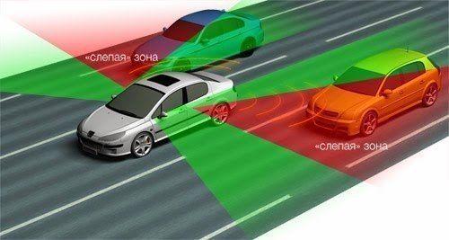 """""""Слепая зона"""" - учимся держать под контролем  Наверное, многие из нас не раз встречали установленное на автомобилях зеркало слегка выпуклой формы, так называемое зеркало мертвой зоны. Давайте попробуем разобраться, что кроется за таким зловещим названием и при чем тут зеркало.  Что такое слепая зона автомобиля? Опытного водителя термином мертвая зона в тупик не поставишь, а вот новичку может оказаться незнакомым это понятие. Хотелось бы, конечно, чтобы новички узнавали о подобных тонкостях…"""