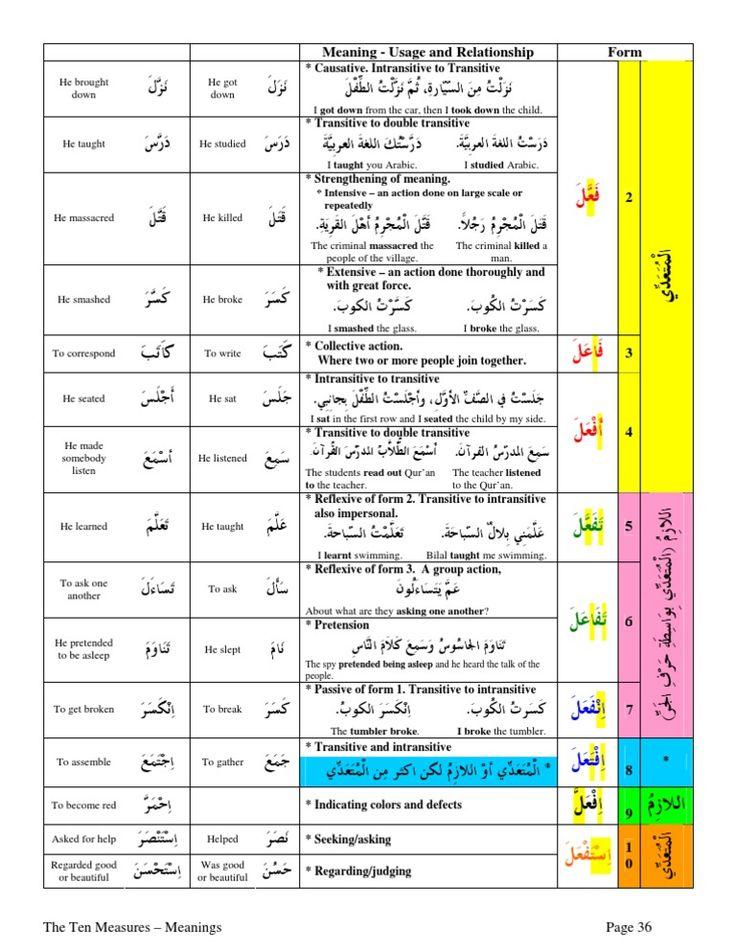 26 best الأفعال Arabic Verbs images on Pinterest Arabic verbs - active verbs