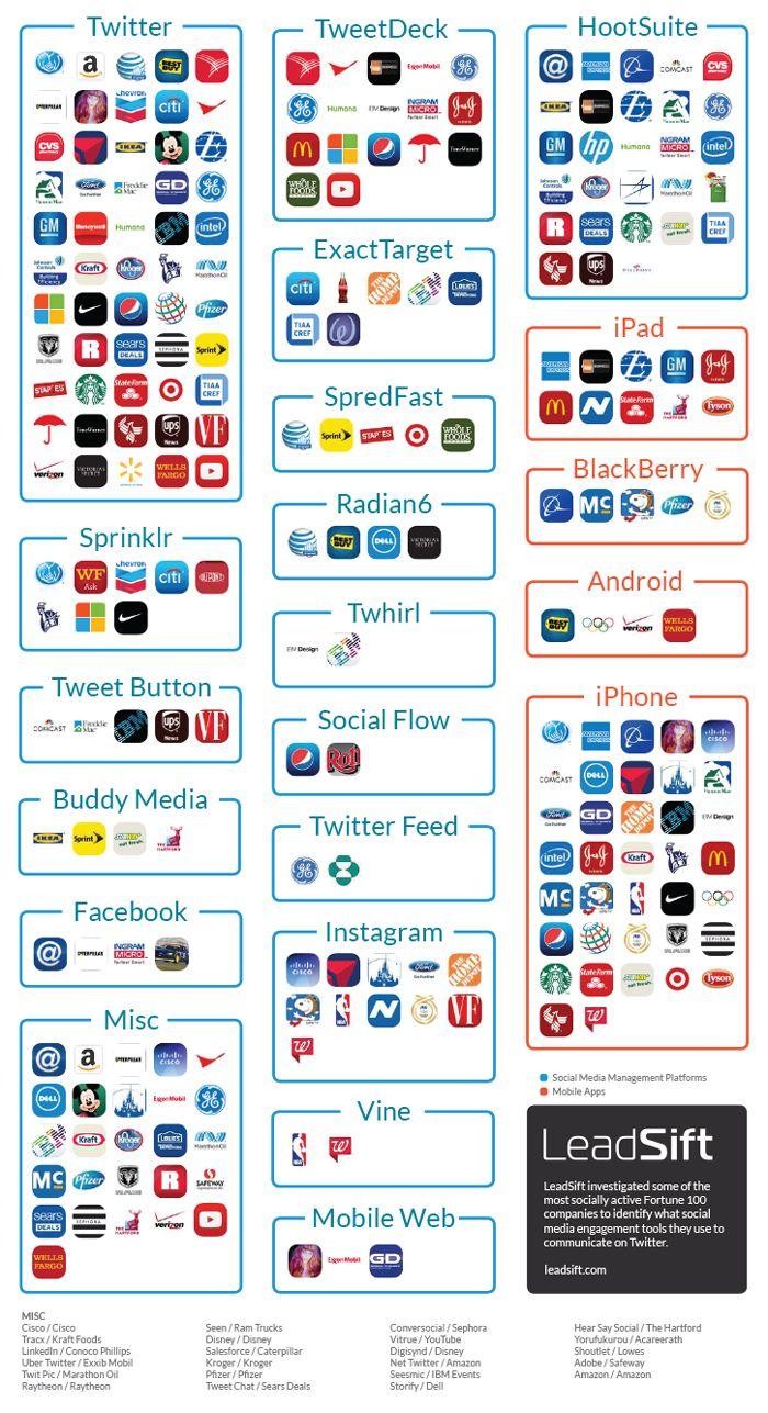 Social media management tools die Fortune 100 bedrijven gebruiken.