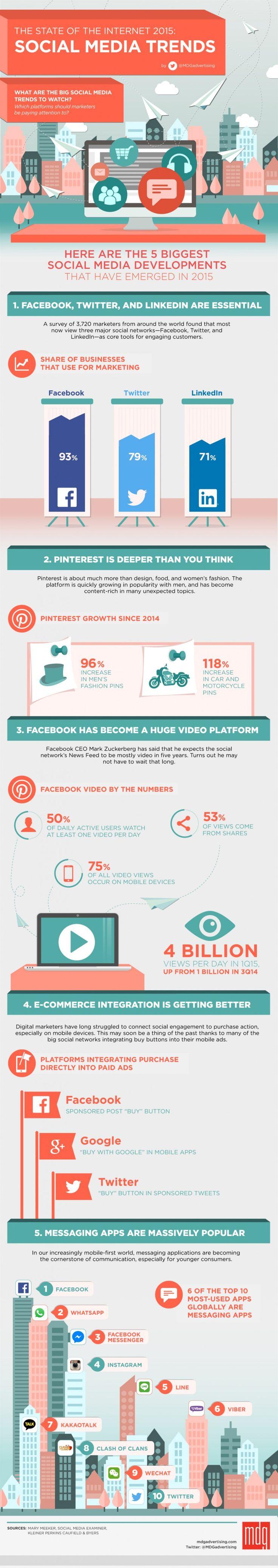 Réseaux sociaux : 5 tendances  incontournables en 2015 (infographie)