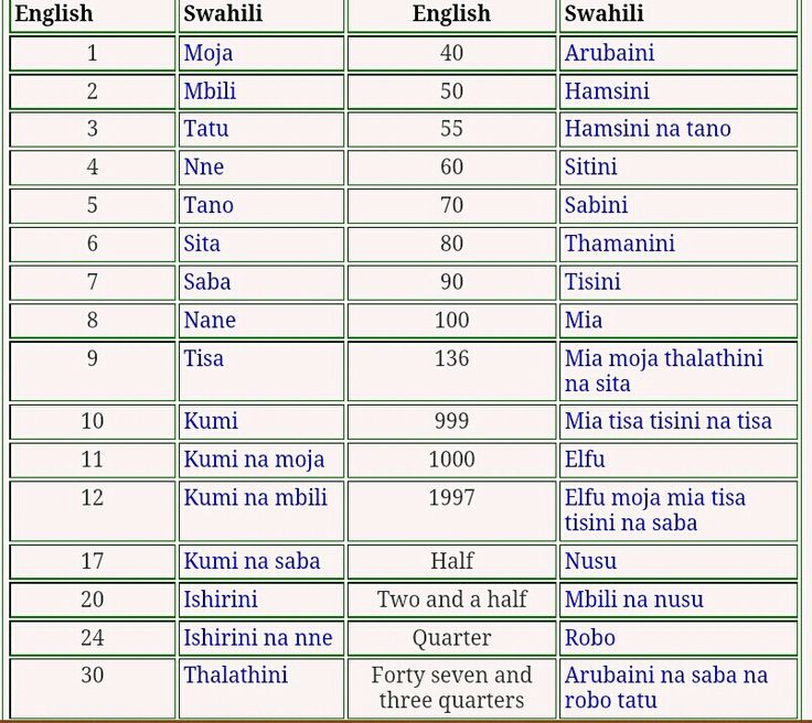 Swahili NumbersMulti Languages, Clouds Storage, African Beautiful ...