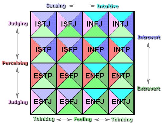 Myers-Briggs Type Chart | ... fit together with the Myers Briggs Personality Type Indicator
