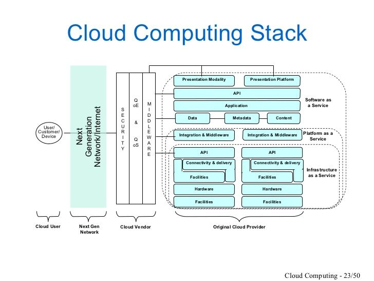 Nice Cloud Computing Infrastructure