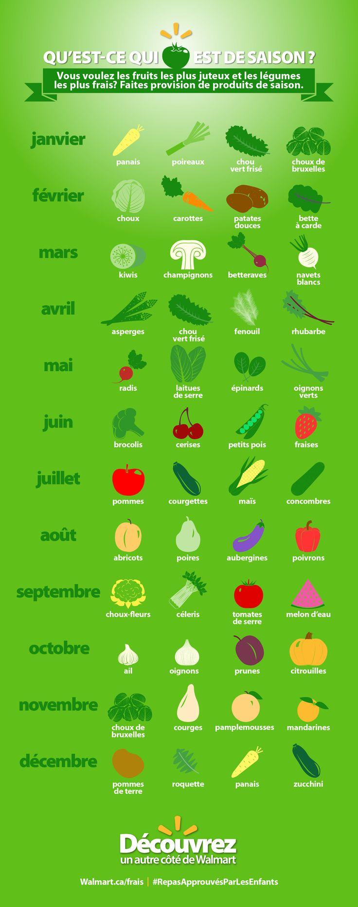 Rien de plus facile que d'acheter fruits et légumes saisonniers : affichez ce guide pratique pour savoir ce qui est de saison. #RepasApprouvésParLesEnfants