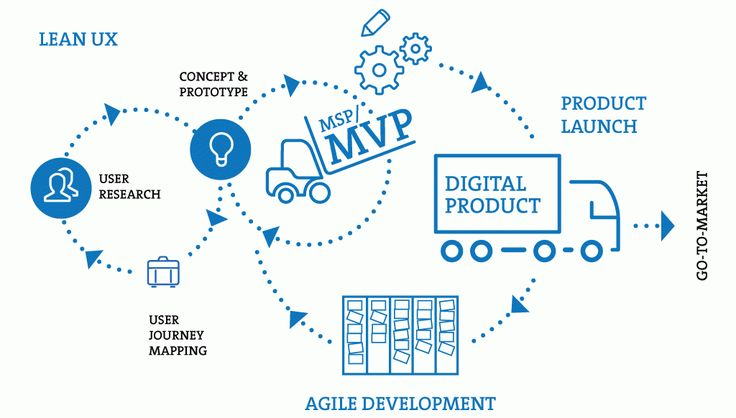 Why You Need an MVP for Your Mobile App? Agile