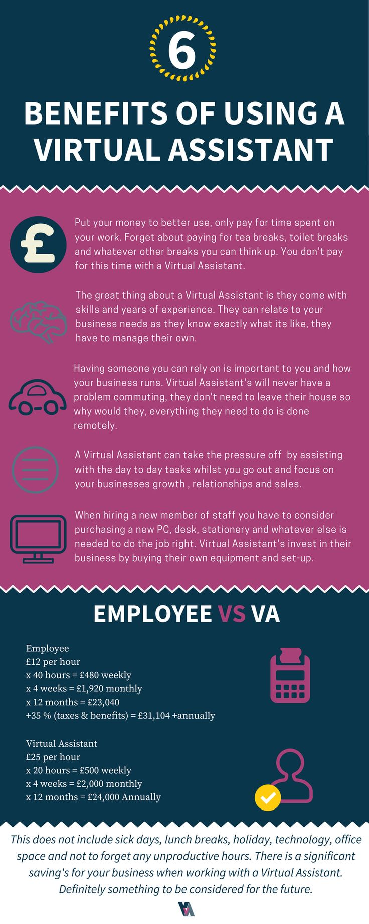 Virtual Assistants can add a lot to your business and improve the way you run it. The demand for VA's is increasing fast, so if you're still not familiar with the benefits of working with a VA, the below info-graphic we have put together will give you a good brief. #virtualassistants #startups #infographic