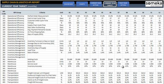 Supply Chain Logistics Kpi Dashboard Ready To Use Excel Template Kpi Dashboard Interactive Charts Supply Chain Logistics