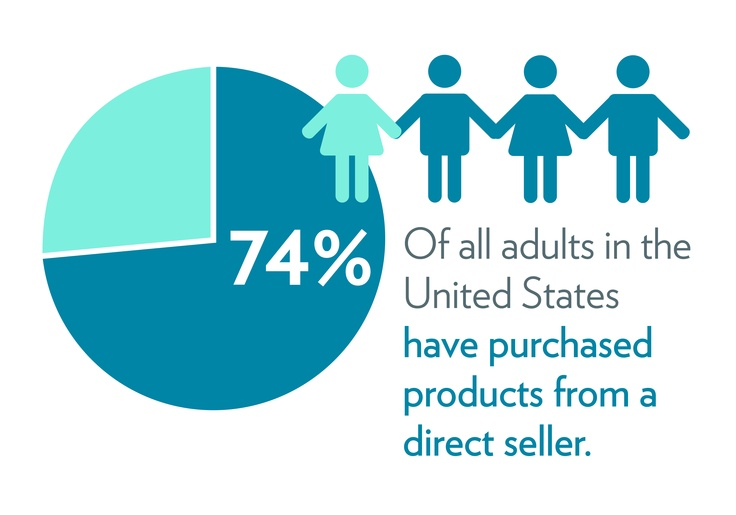 74% of all adults in the United States have purchased products from a direct seller. (www.nuskin.com/...)