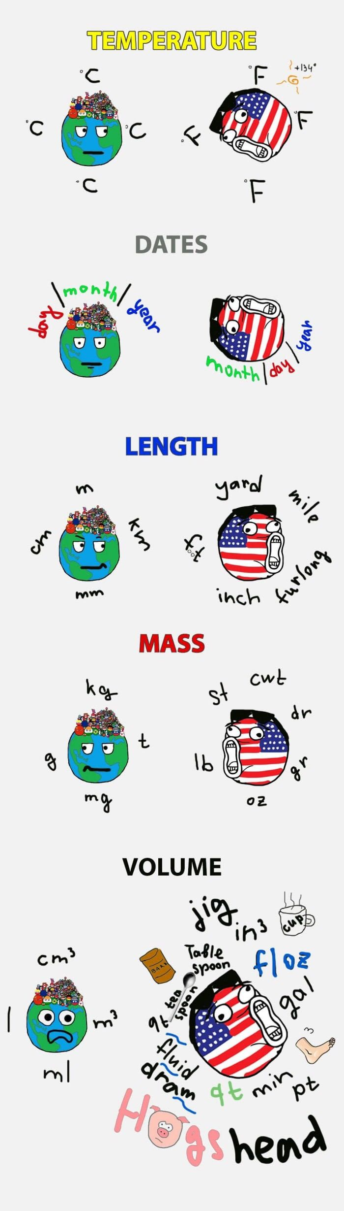 units simplified